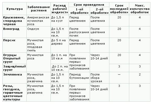 Купролюкс: инструкция по применению и состав фунгицида, дозировка и аналоги
