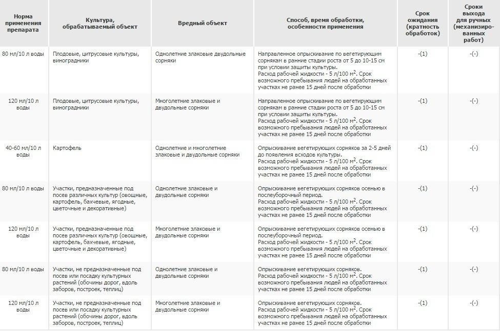 Гербицид риманол: инструкция по применению, спектр действия и нормы расхода