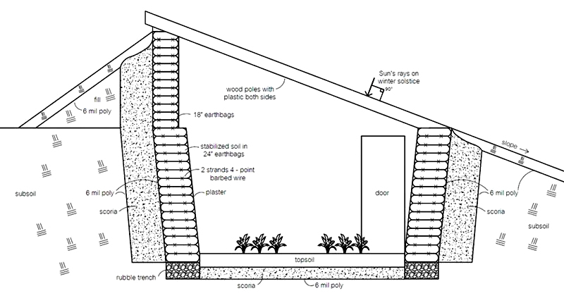 Как построить зимнюю теплицу с отоплением своими руками: проект, чертеж, варианты обогрева и освещения