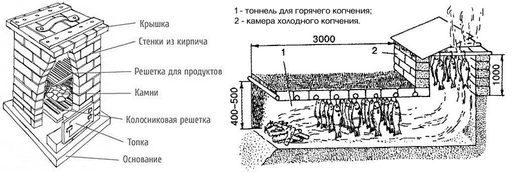 Коптильня из кирпича своими руками горячего (холодного) копчения