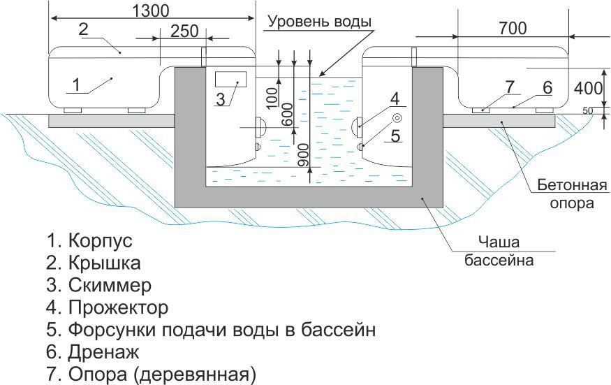 Инструкция, которая подскажет, как собрать каркасный бассейн bestway