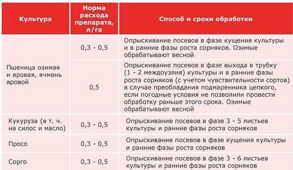 Гербицид пивот: инструкция по применению, нормы расхода, аналоги