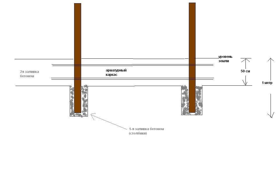 Выбор, создание и установка бетонных столбов для забора