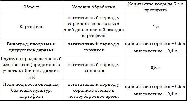 Инструкция по применению имазапира и нормы расхода гербицида, аналоги