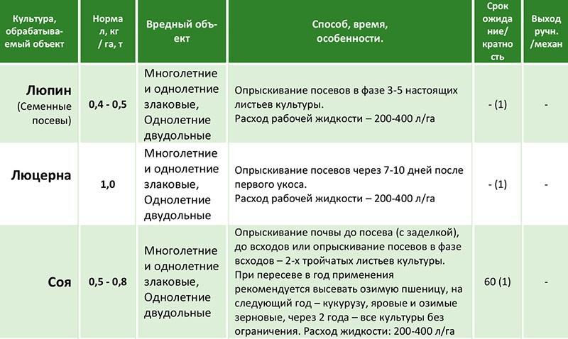 Гербицид дианат: состав и инструкция по применению, нормы расхода и аналоги