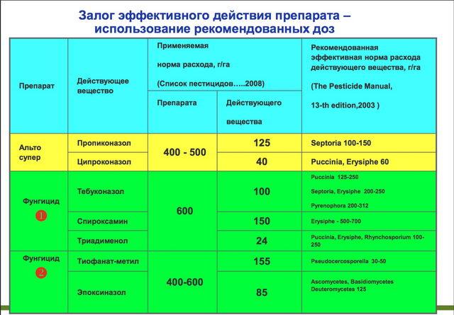 Фунгицид косайд: инструкция по применению и механизм действия, дозировка