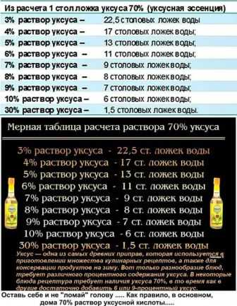 Уксусная кислота для консервирования. консервирование без уксуса | дачная жизнь