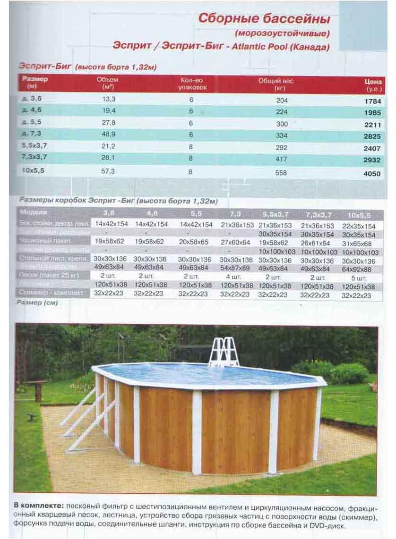 Все о сборном бассейне: нюансы, особенности, затраты и какой предпочесть с учетом характеристик участка и дома