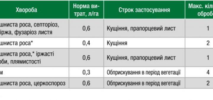 Описание и инструкция по применению фунгицида юниформ