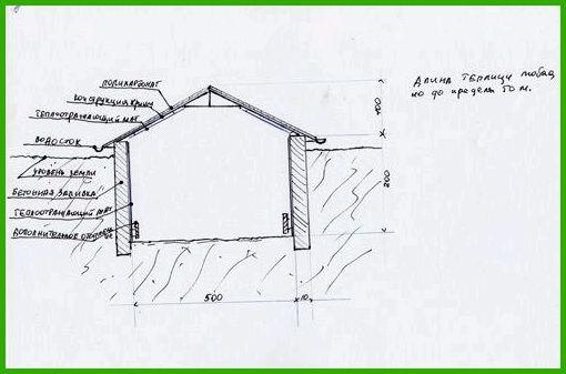 Устройство подземных теплиц термоса на даче своими руками: особенности, изготовление, рекомендации
