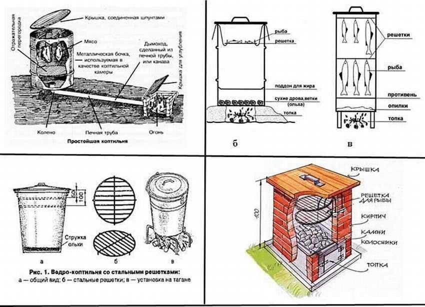Печь для копчения своими руками: чертежи, схемы, пошаговые инструкции, фото
