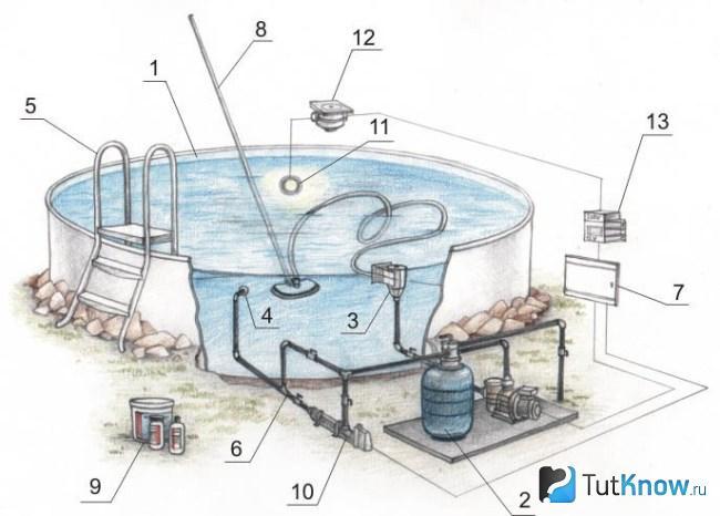 Новый санпин по бассейнам - что изменилось?