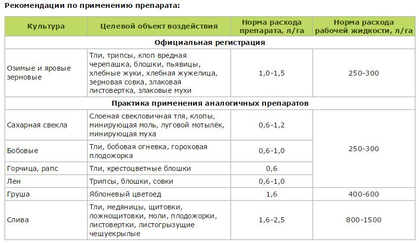 Инструкция по применению и состав фунгицида инфинито, нормы расхода