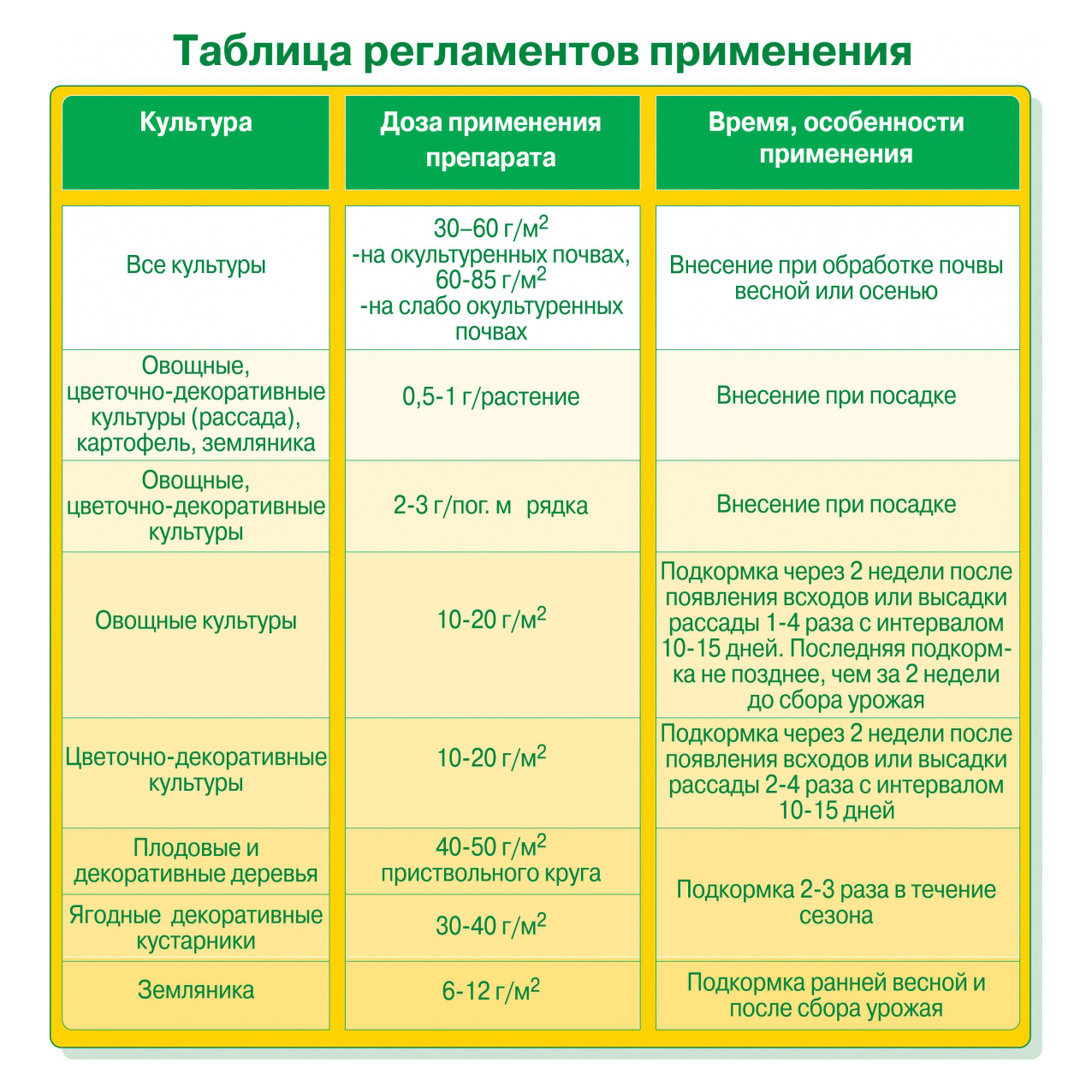 Преципитат: состав и полезные свойства, инструкция по применению удобрения