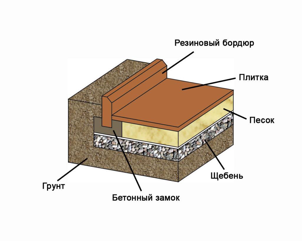 Клей для тротуарной плитки на бетонное основание - марки и выбор