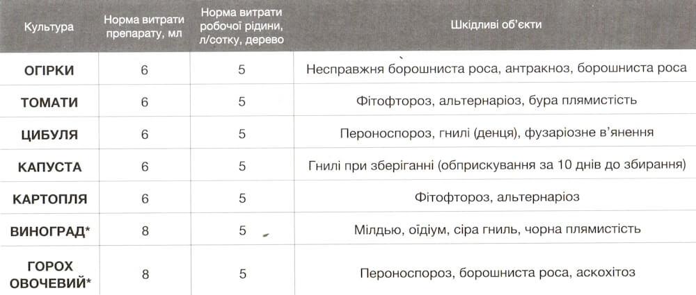 Инструкция по применению и состав фунгицида купроксат, нормы расхода