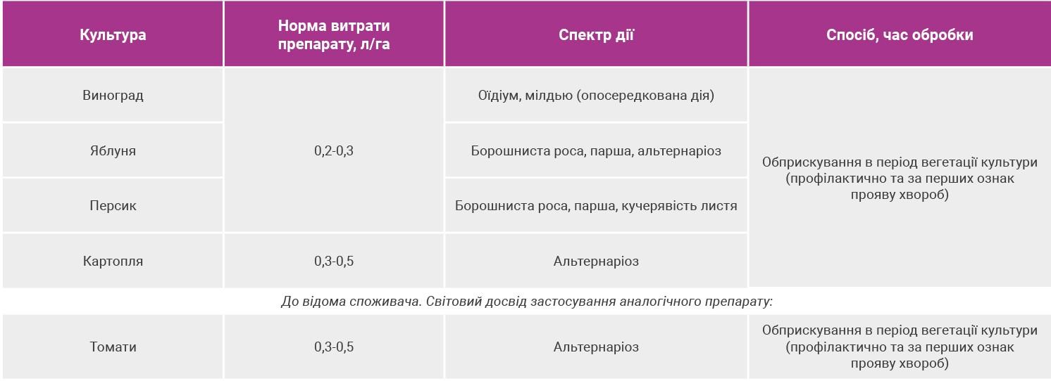 Инструкция по применению и состав фунгицида дерозал, нормы расхода и аналоги