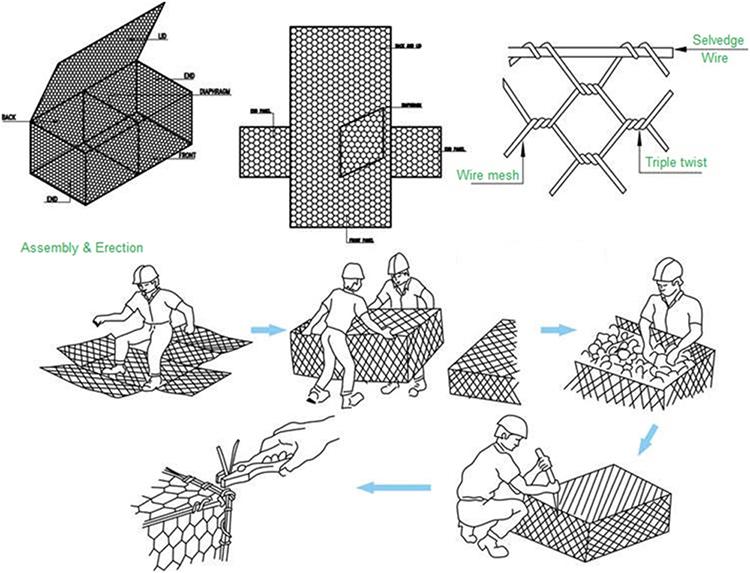 Применение габионов в ландшафтном дизайне, монтаж и устройство