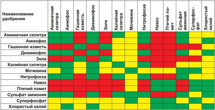 Таблица совместимости фунгицидов и инсектицидов