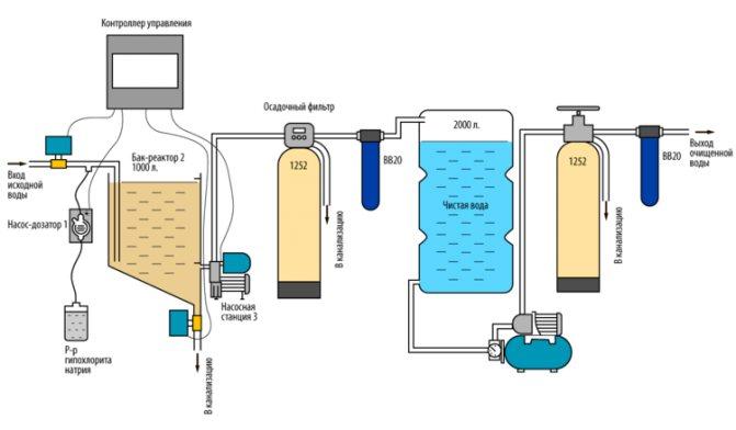 Как сделать фильтр для бассейна своими руками — основные принципы хлорирования воды