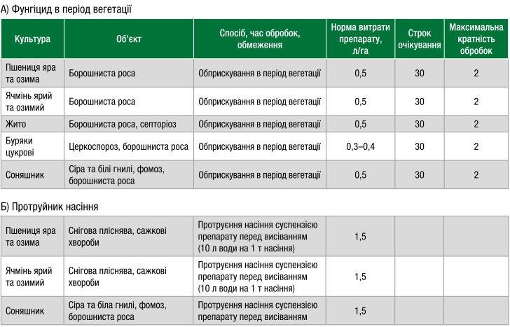 Инструкция по применению и нормы расхода гербицида гезагард, аналоги