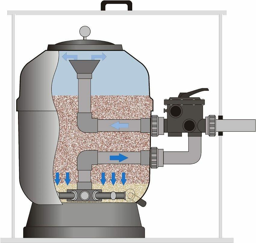 Особенности и советы по выбору песка для фильтров бассейна - жми!