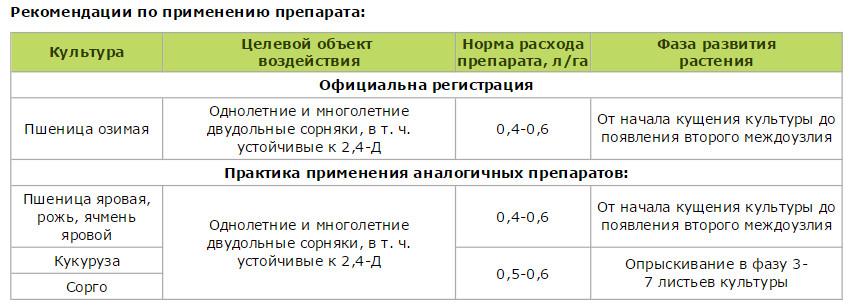 Инструкция по применению гербицида тризлак, нормы расхода и аналоги