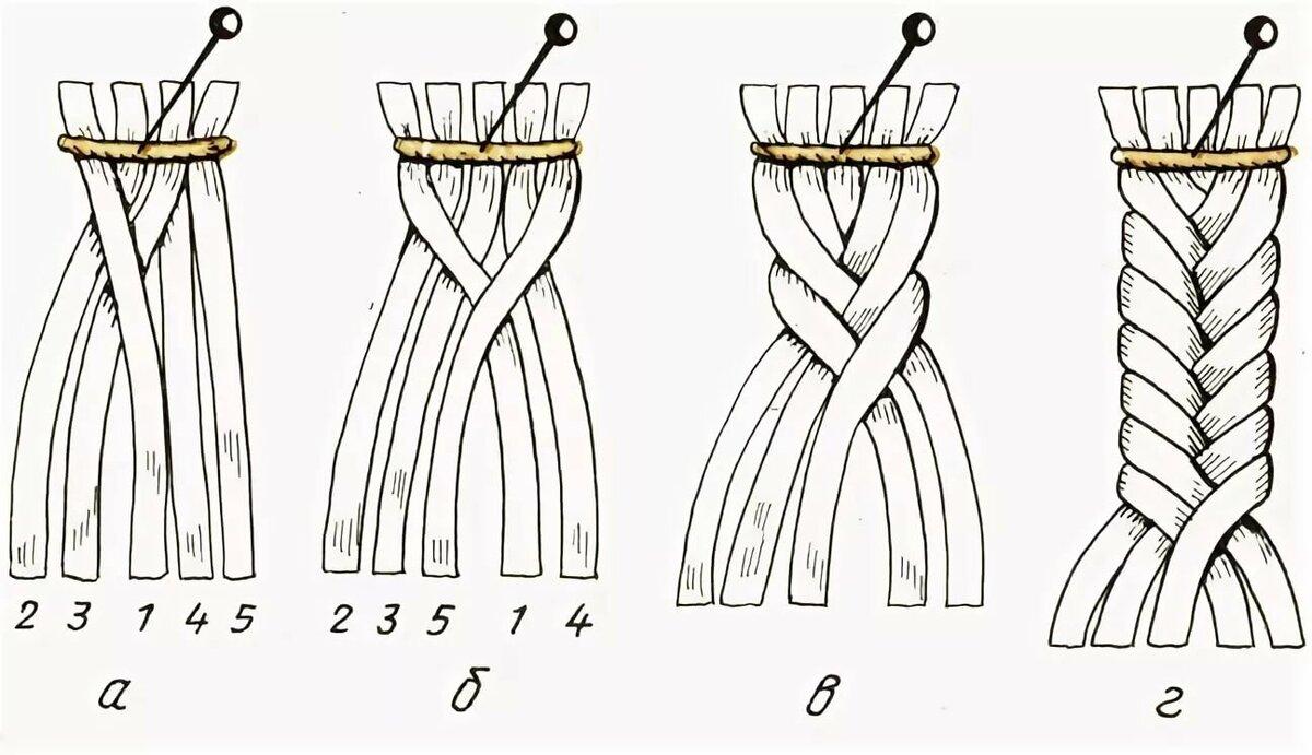 Способы плетения кос из чеснока - дневник садовода gossort68.su