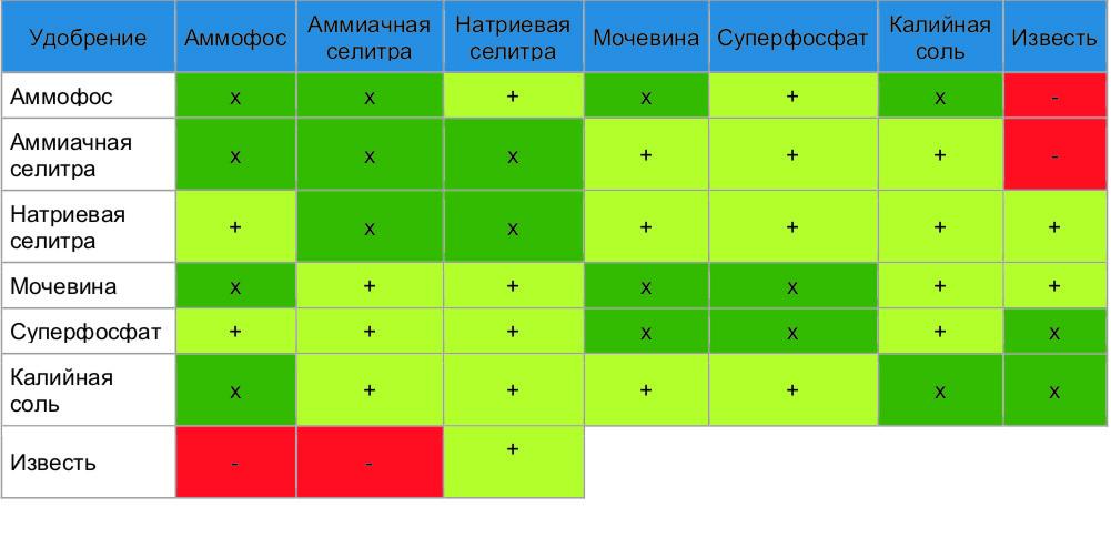 Применение монофосфата калия для картофеля: описание, особенности, инструкция по применению