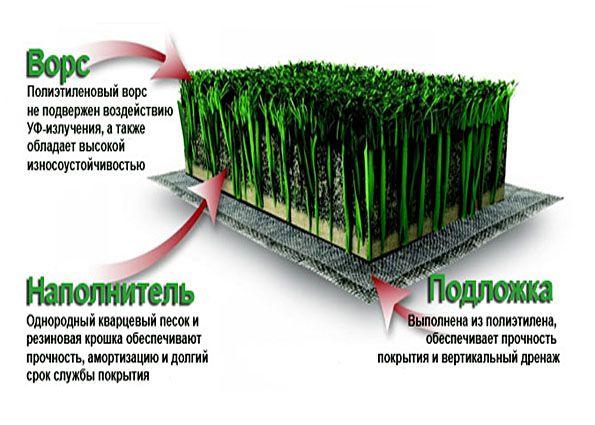 Рулонный газон (80 фото): плюсы и минусы живой и искусственной травы в рулонах, посадка элитных сортов, сколько можно хранить свернутое покрытие, отзывы