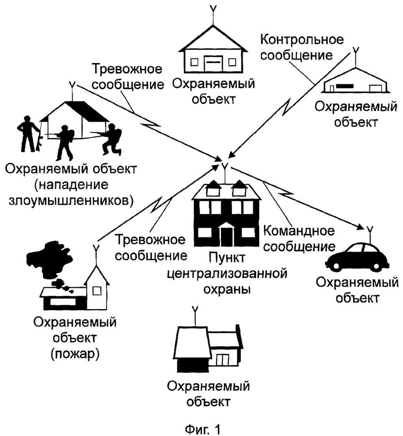 Принцип работы беспроводной охранной сигнализации и критерии выбора