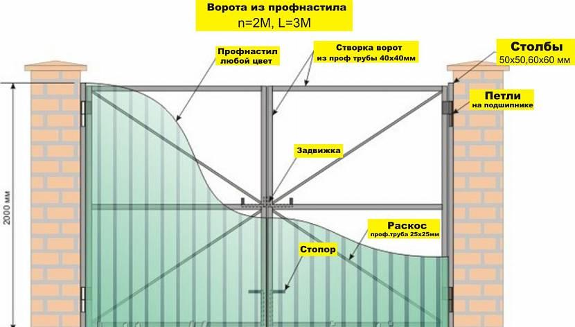 Ворота с калиткой из профнастила: виды, расчет материалов, фото и нюансы монтажа