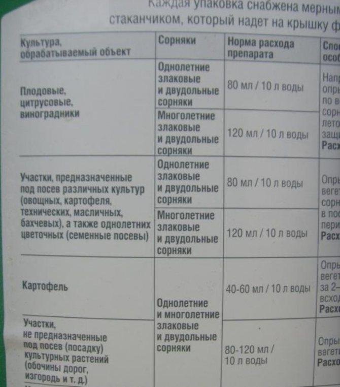 Инструкция по применению стомпа и состав гербицида, дозировка и аналоги