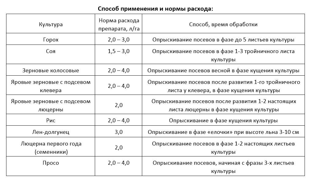 Гербицид дерби: состав и инструкция по применению, норма расхода и аналоги