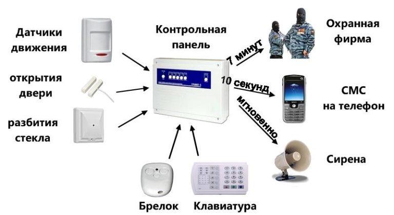Преимущества использования беспроводной охранной сигнализации