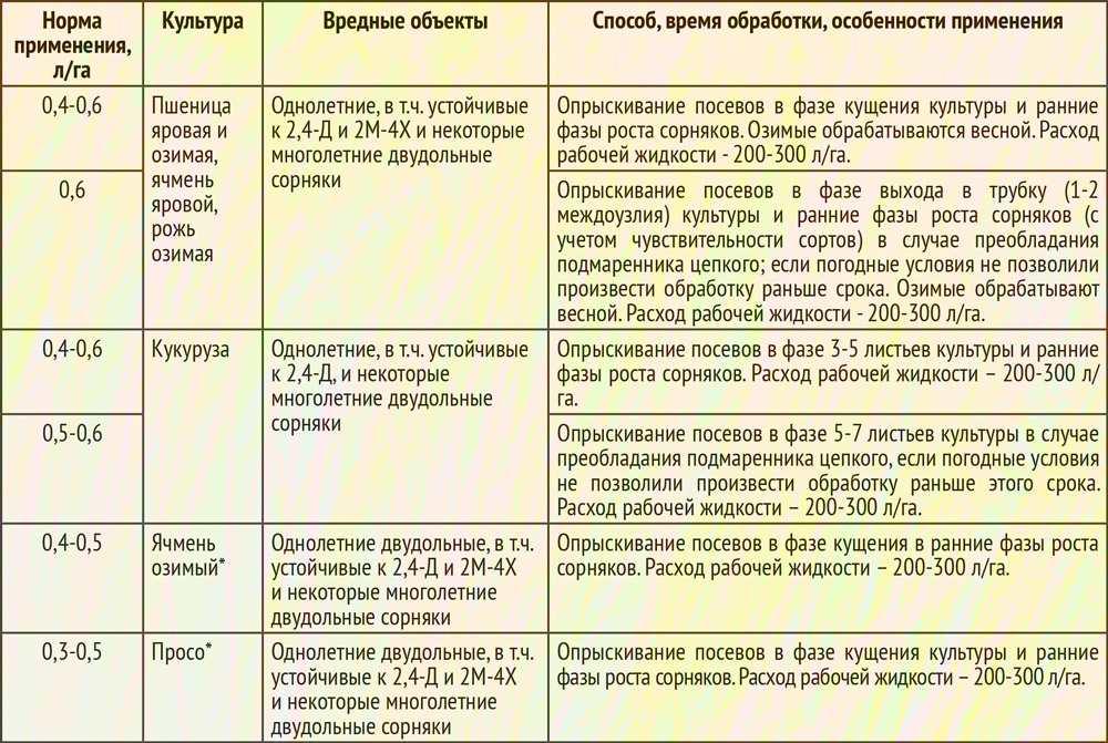 Гербицид экспресс: инструкция по применению, состав и форма выпуска средства