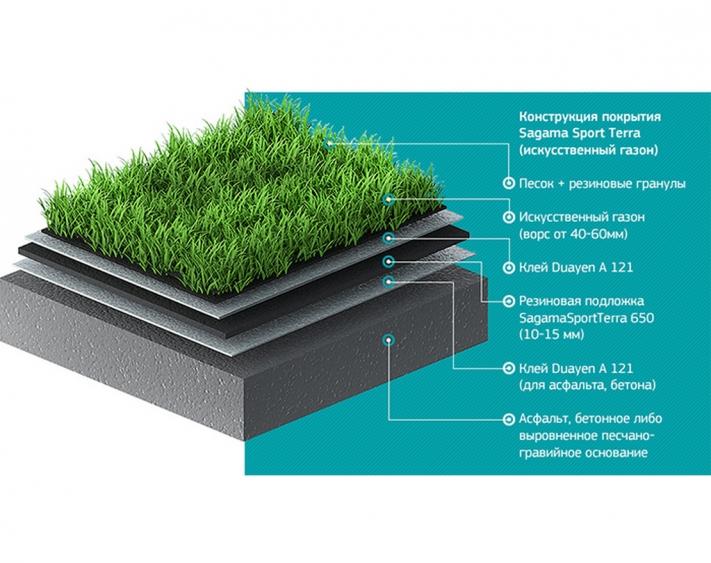 Искусственный газон для дачи: преимущества рулонного покрытия, укладка и уход