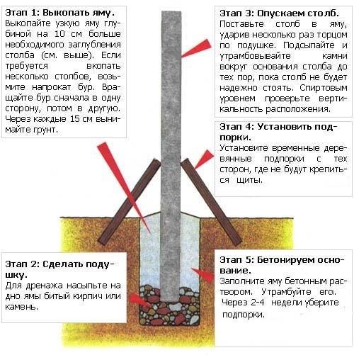 Тонкости установки столбов для забора