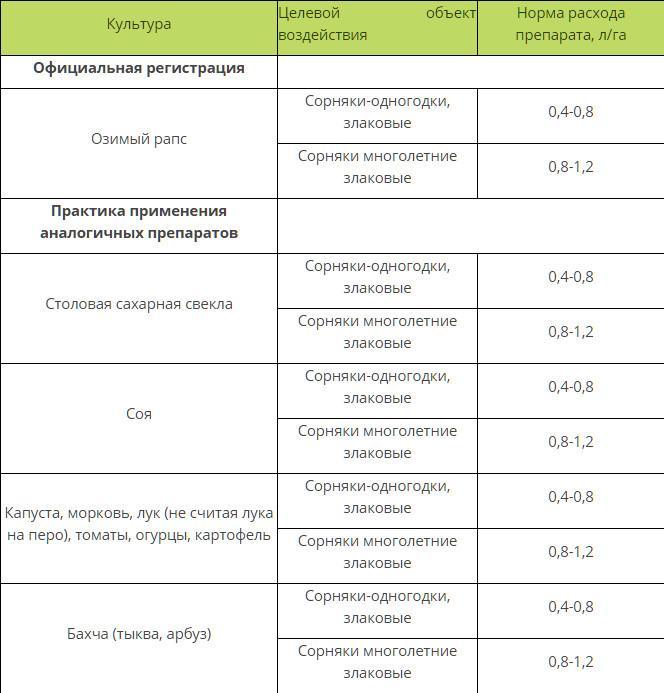 Бетанал: инструкция по применению гербицида и состав, дозировка и аналоги