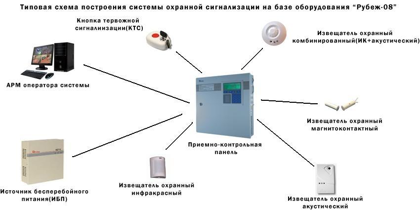 Современная сигнализация для дачи и дома с датчиками движения