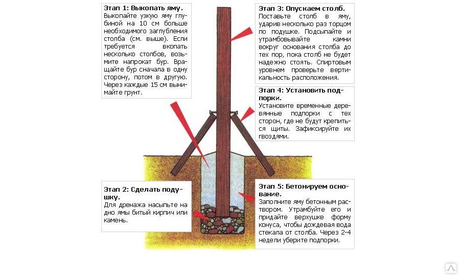 Железные металлические столбы для забора: как их установить и чем лучше обработать