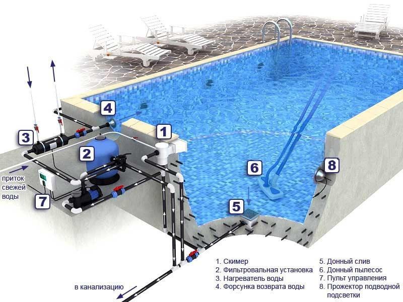 Как самостоятельно выкопать бассейн и не допустить при этом ошибок? | строй легко