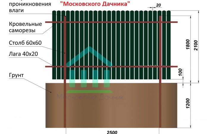 Забор из штакетника своими руками (44 фото):  пошаговая инструкция монтажа забора для дачи. какое расстояние сделать между столбами?
