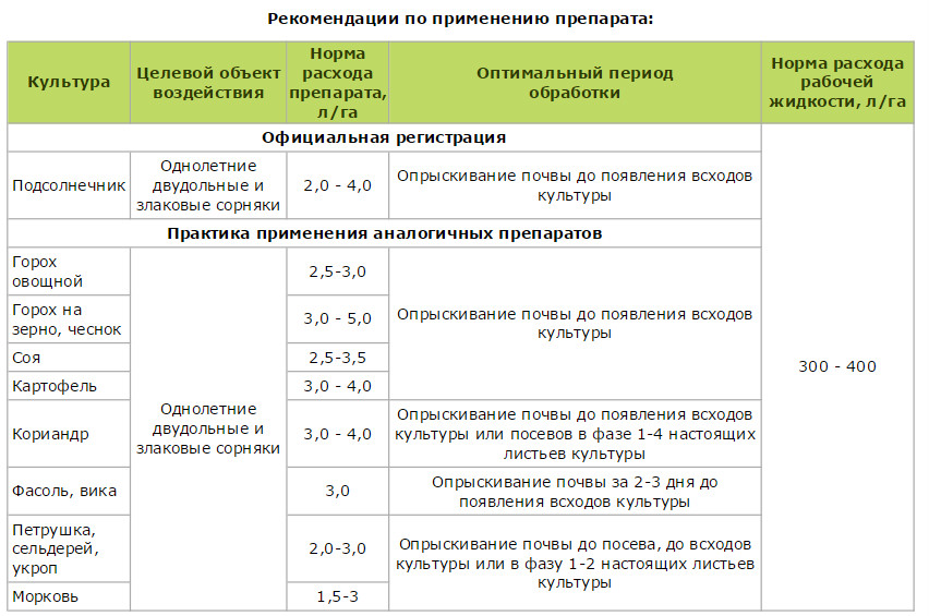 Гербицид аксиал - характеристика и норма расхода