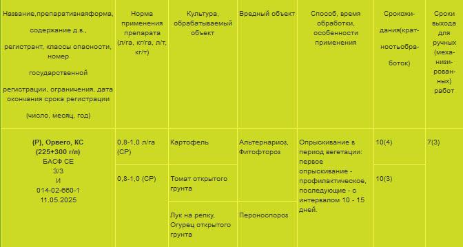 Инструкция по применению фунгицида орвего, описание средства и аналоги