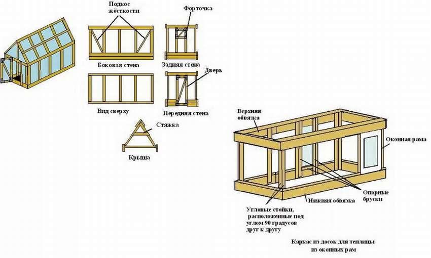 Деревянная теплица: достоинство и разновидности, строительство своими руками каркаса из дерева, видео