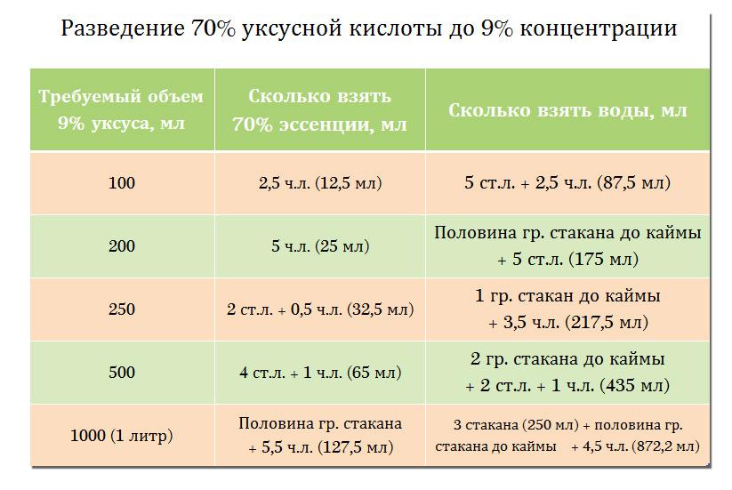Как заменить уксус лимонной кислотой: пропорции при консервации, соотношение 9 процентного, как перевести, сколько заменяет чайная ложка лимонной кислоты
