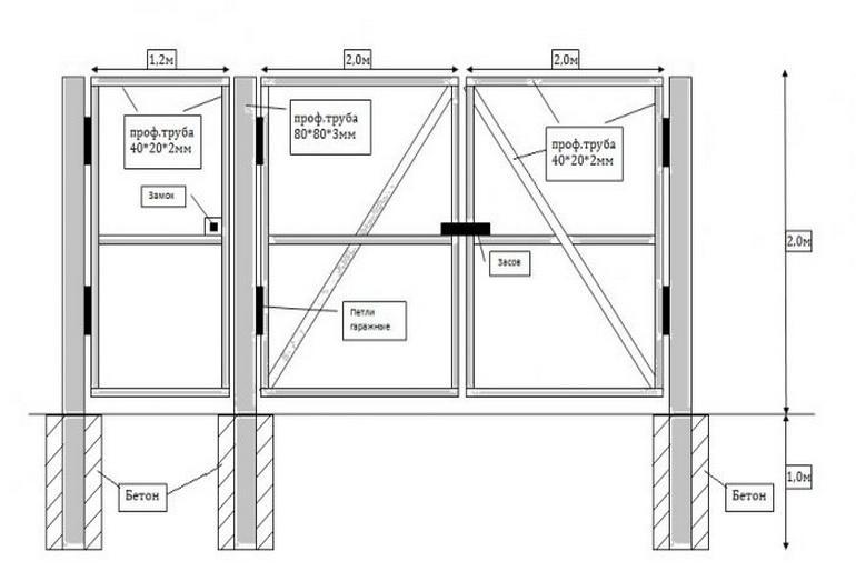 Калитка из профнастила своими руками: выбор профиля, составление схемы и самостоятелный монтаж