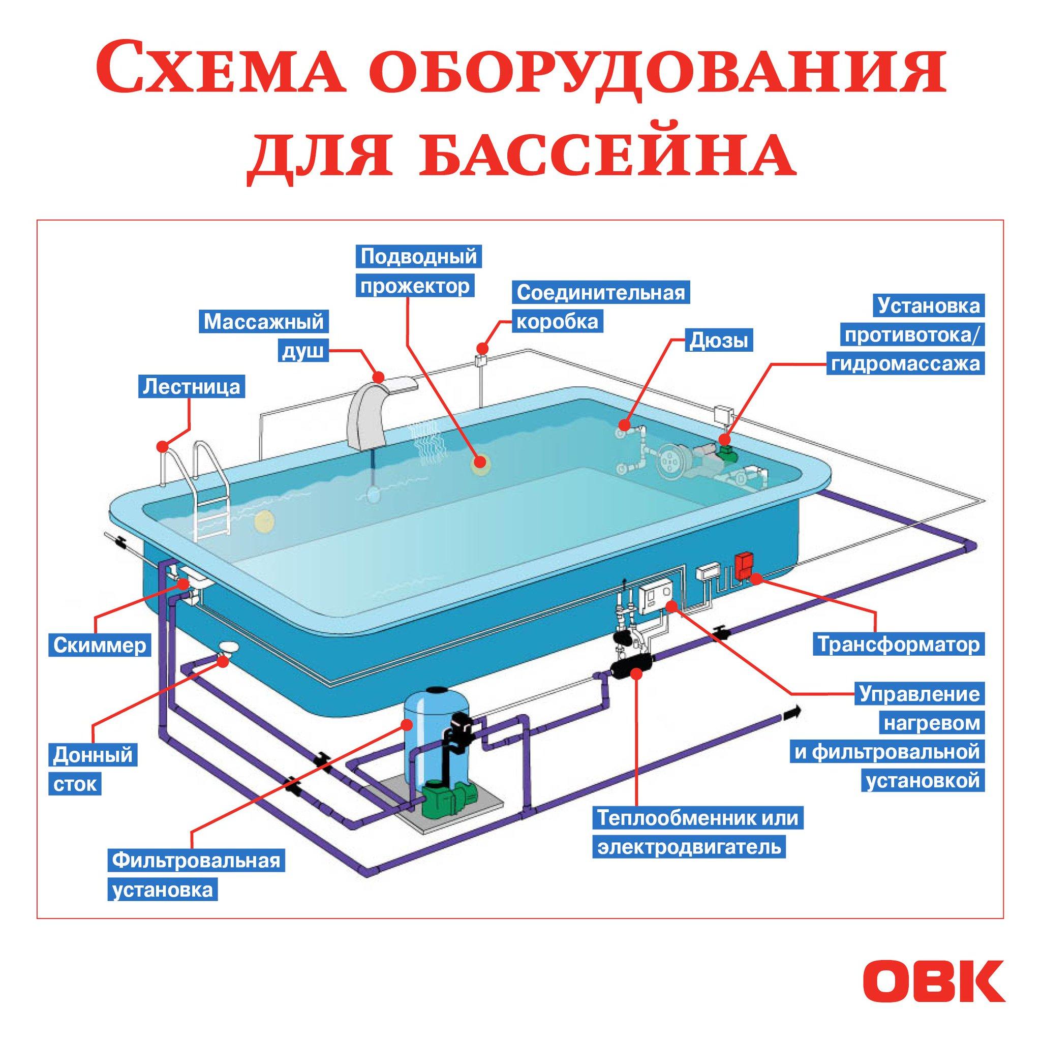 Установка бассейна на даче | самоделки на все случаи жизни - notperfect.ru