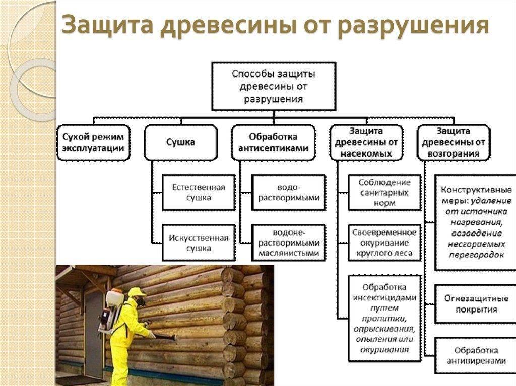 Огнезащита древесины: обработка дерева огнезащитными составами, 1 и 2 группы эффективности лаков и пропиток, лучшие огнеупорные средства